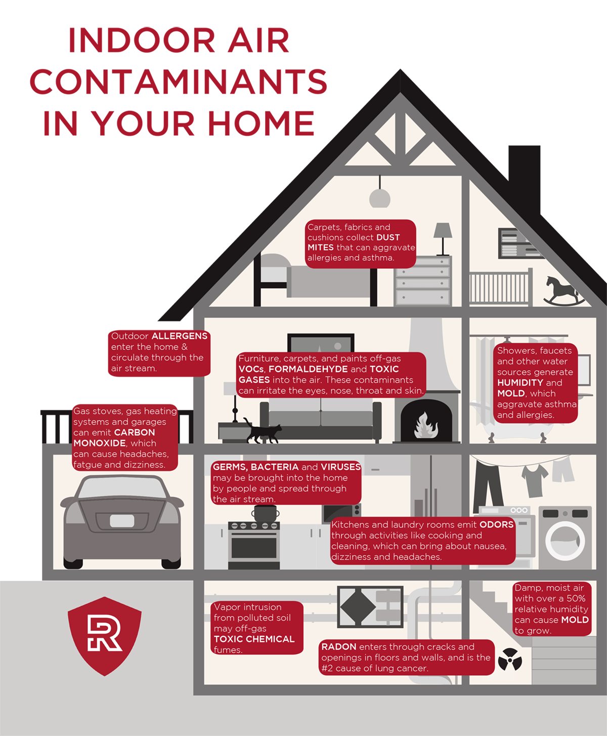 Air contaminants in your home